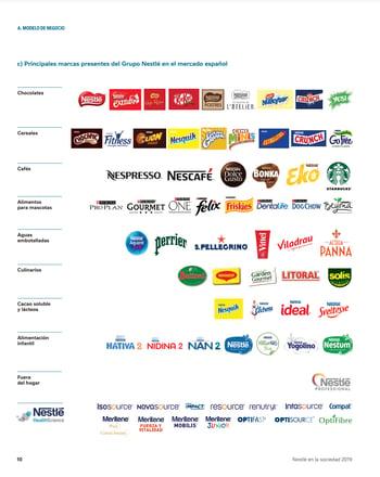 Estado de información no financiera_Nestlé_2019_marcas